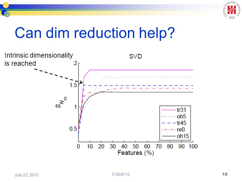 Can dim reduction help FGSIR 10 July 23, 2010 Intrinsic dimensionality is reached 16