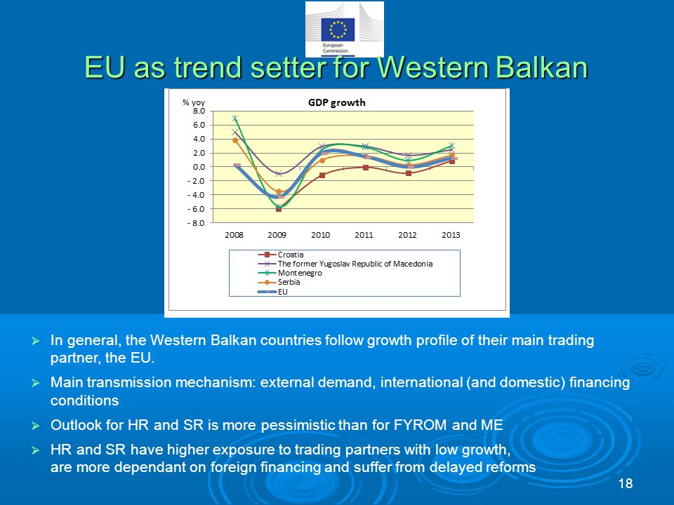 EU as trend setter for Western Balkan  In general, the Western Balkan countries follow growth profile of their main trading partner, the EU.