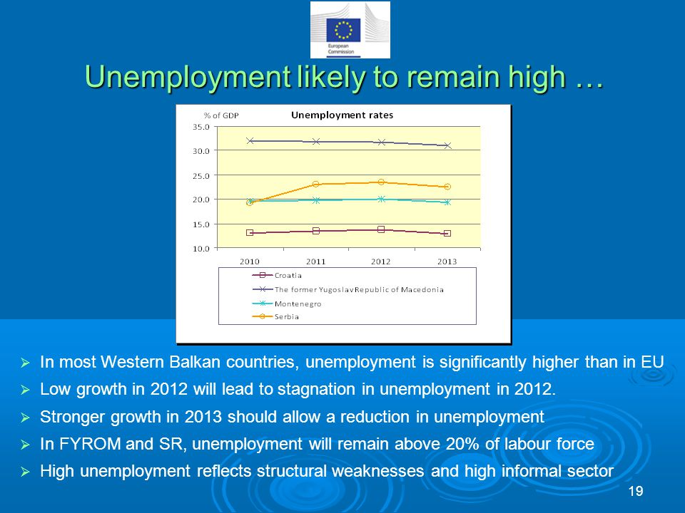 Unemployment likely to remain high …  In most Western Balkan countries, unemployment is significantly higher than in EU  Low growth in 2012 will lea