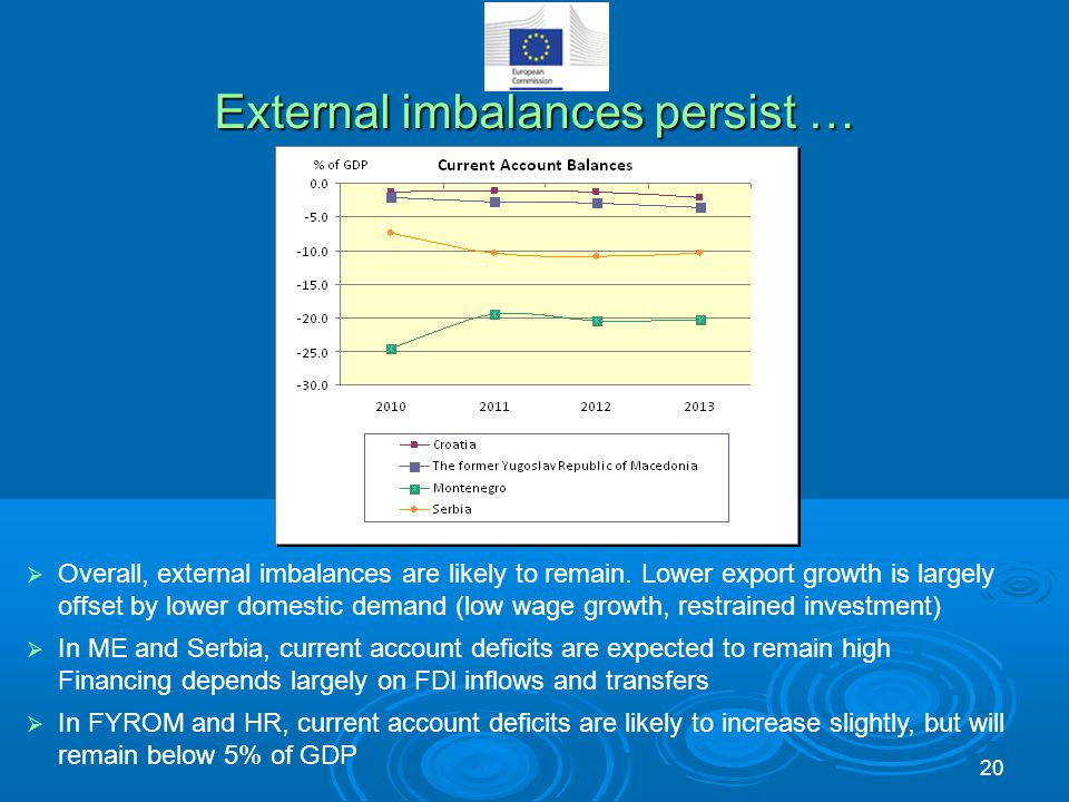 External imbalances persist …  Overall, external imbalances are likely to remain. Lower export growth is largely offset by lower domestic demand (low