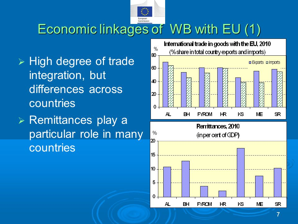 Economic linkages of WB with EU (1)  High degree of trade integration, but differences across countries  Remittances play a particular role in many
