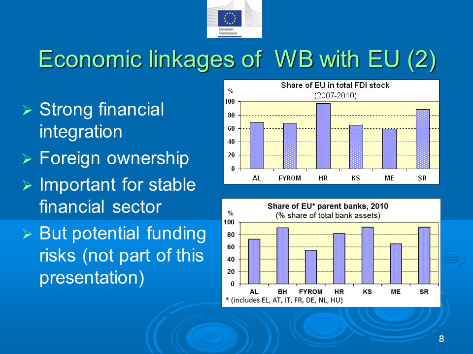 Economic linkages of WB with EU (2)  Strong financial integration  Foreign ownership  Important for stable financial sector  But potential funding
