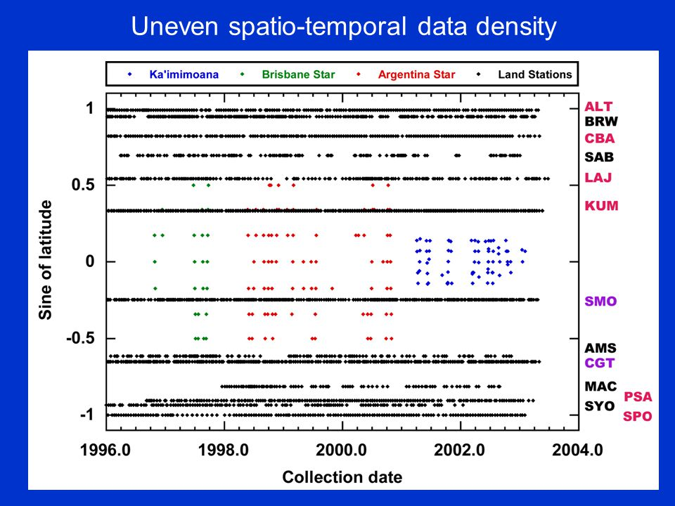 Uneven spatio-temporal data density
