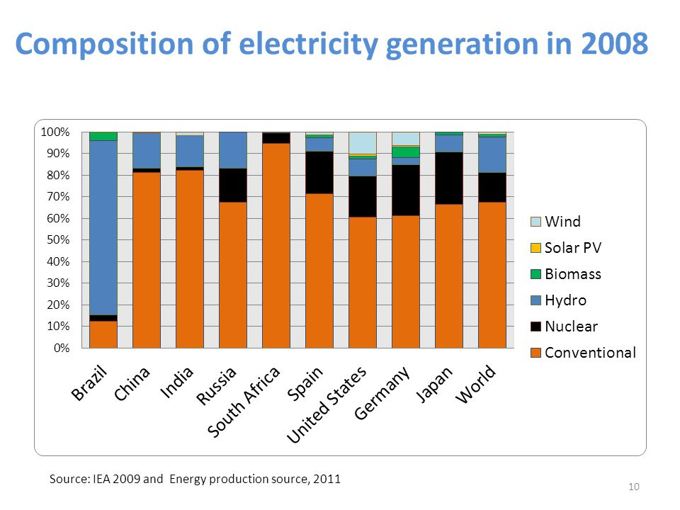 Composition of electricity generation in 2008 Source: IEA 2009 and Energy production source, 2011 10
