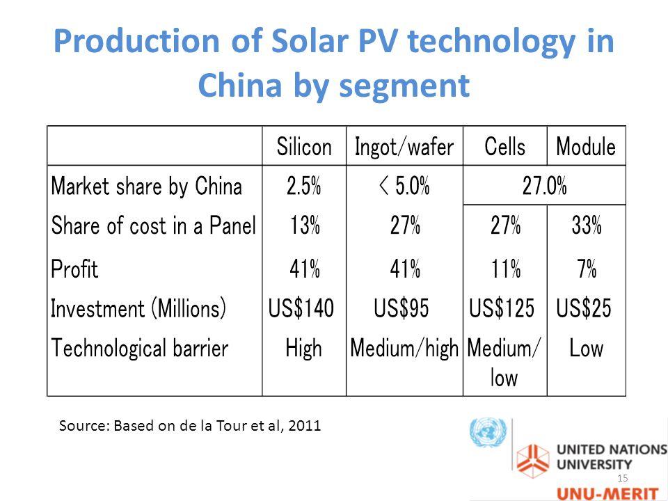 Production of Solar PV technology in China by segment Source: Based on de la Tour et al, 2011 15