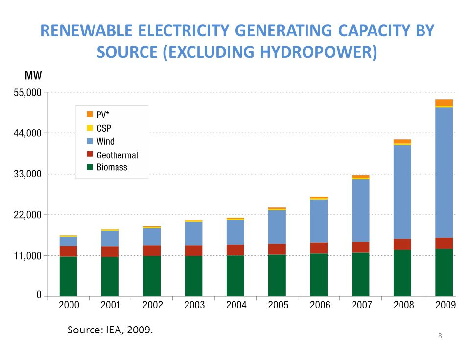Ranking of renewable energy generation capacity: use Source: REN 21, 2007&2011.