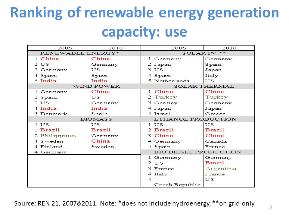 Ranking of renewable energy generation capacity: use Source: REN 21, 2007&2011. Note: *does not include hydroenergy, **on grid only. 9