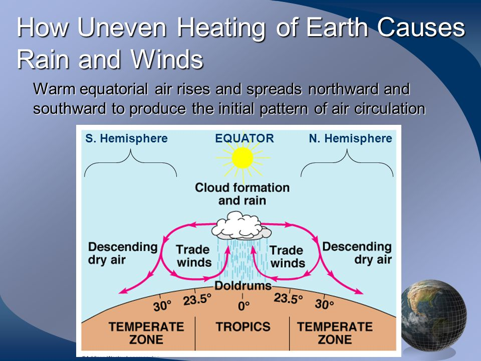 Factors Affecting Distribution of Biomes On Earth Uneven heating of earth's surface by sun