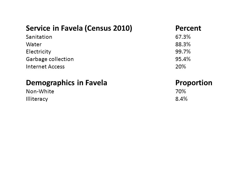 Service in Favela (Census 2010) Percent Sanitation 67.3% Water 88.3% Electricity 99.7% Garbage collection 95.4% Internet Access20% Demographics in Favela Proportion Non-White 70% Illiteracy 8.4%