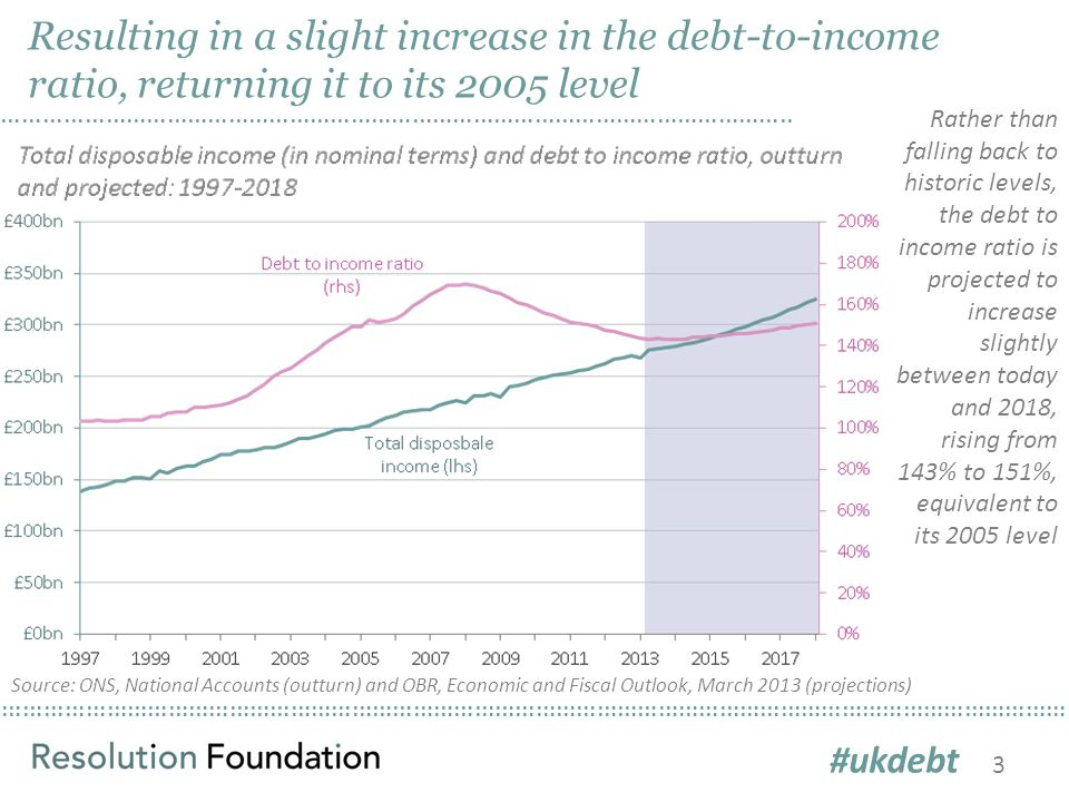 ………………………………………………………………………………………………………………………………………… Resulting in a slight increase in the debt-to-income ratio, returning it to its 2005 level ……………………………………………………………………………………………………..