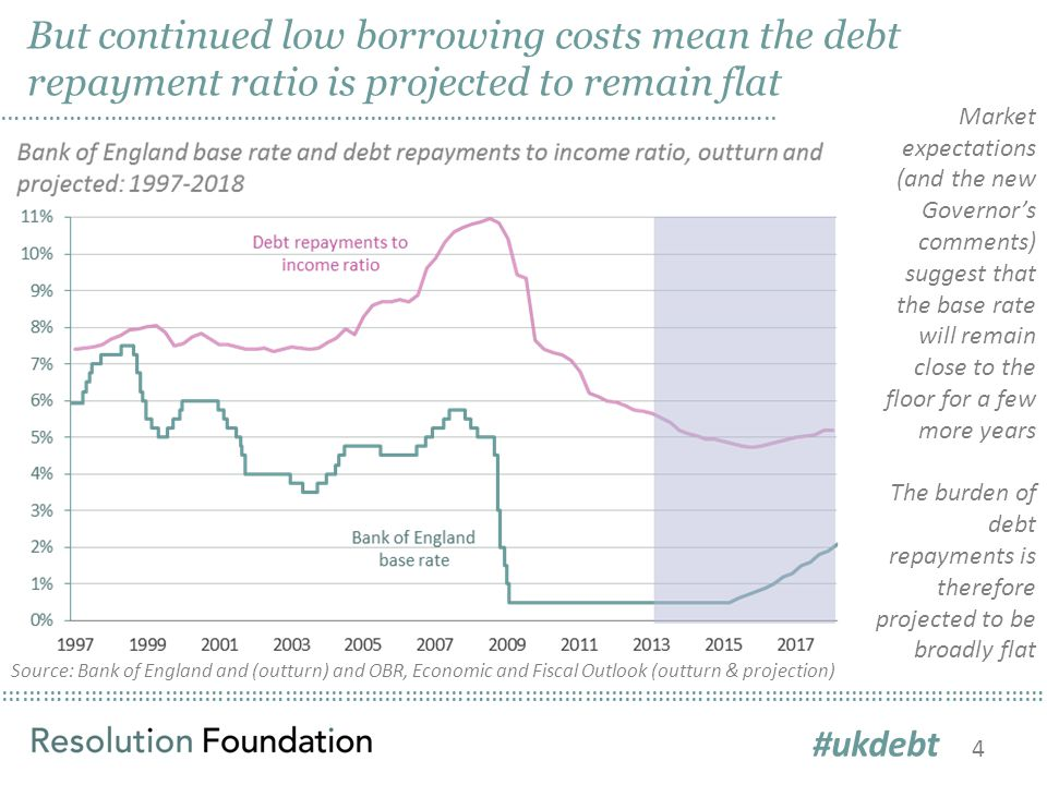 ………………………………………………………………………………………………………………………………………… But continued low borrowing costs mean the debt repayment ratio is projected to remain flat ……………………………………………………………………………………………………..