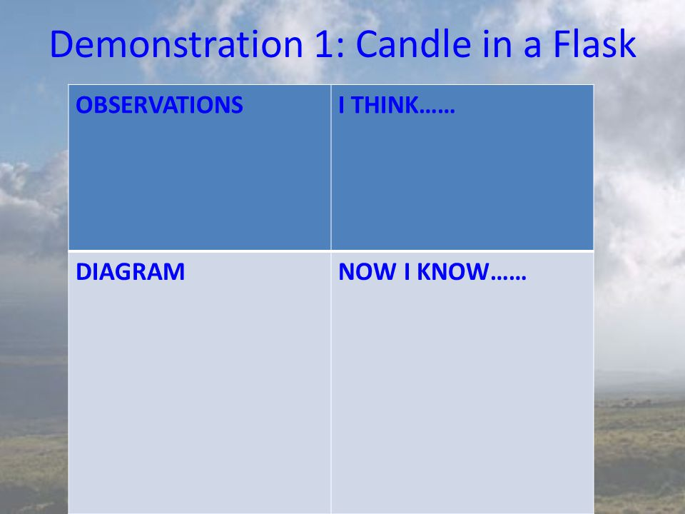 Demonstration 1: Candle in a Flask OBSERVATIONSI THINK…… DIAGRAMNOW I KNOW……