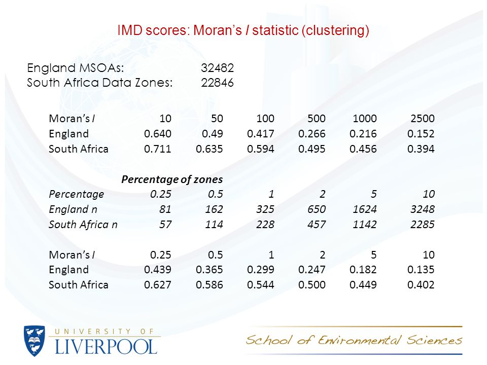 IMD scores: Moran's I statistic (clustering) England MSOAs: 32482 South Africa Data Zones: 22846 Moran's I105010050010002500 England0.6400.490.4170.2660.2160.152 South Africa0.7110.6350.5940.4950.4560.394 Percentage of zones Percentage0.250.512510 England n8116232565016243248 South Africa n5711422845711422285 Moran's I0.250.512510 England0.4390.3650.2990.2470.1820.135 South Africa0.6270.5860.5440.5000.4490.402