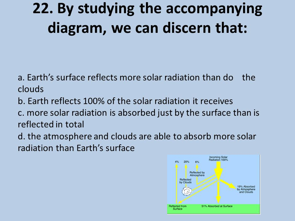 22.By studying the accompanying diagram, we can discern that: a.