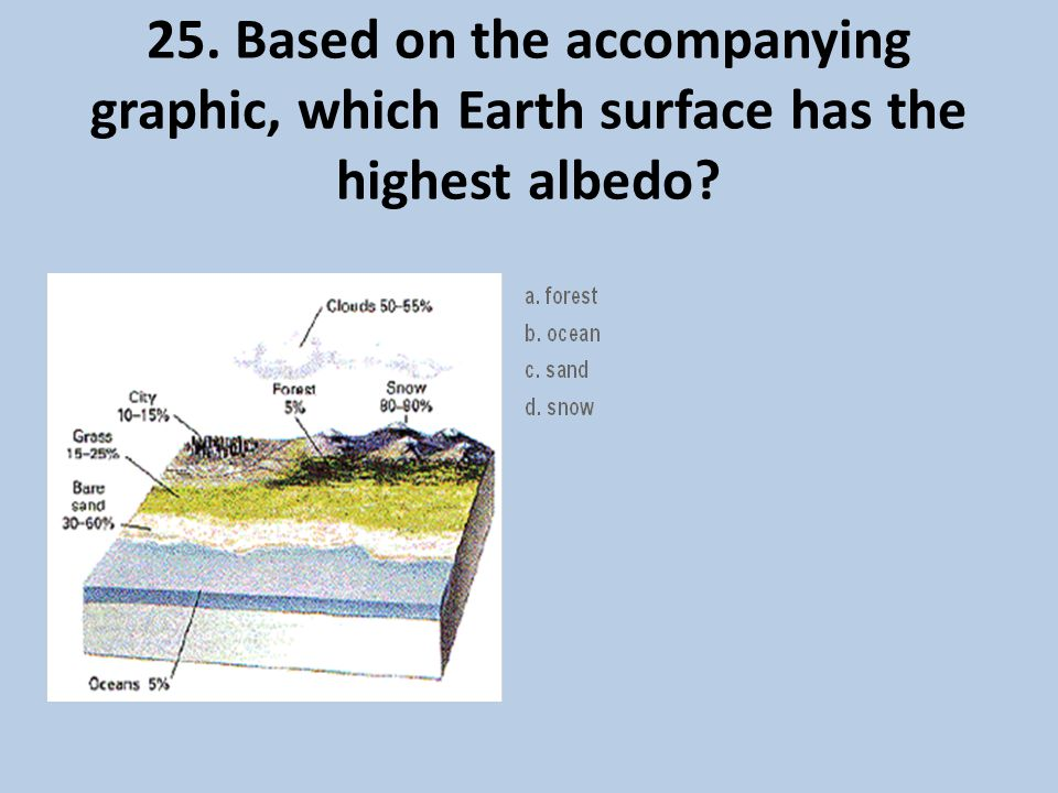 25. Based on the accompanying graphic, which Earth surface has the highest albedo?