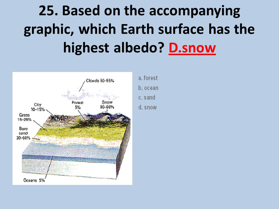 25. Based on the accompanying graphic, which Earth surface has the highest albedo? D.snow