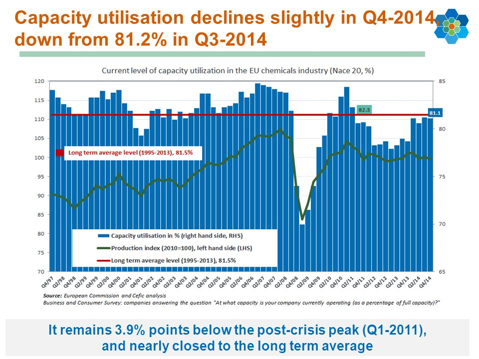 Capacity utilisation: Uneven developments within the European Union Capacity utilisation remained unchanged in Germany, positive development in the UK