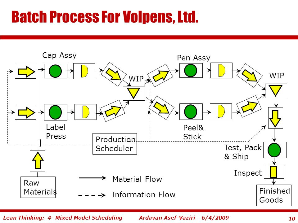 10 Ardavan Asef-Vaziri 6/4/2009Lean Thinking: 4- Mixed Model Scheduling Batch Process For Volpens, Ltd.