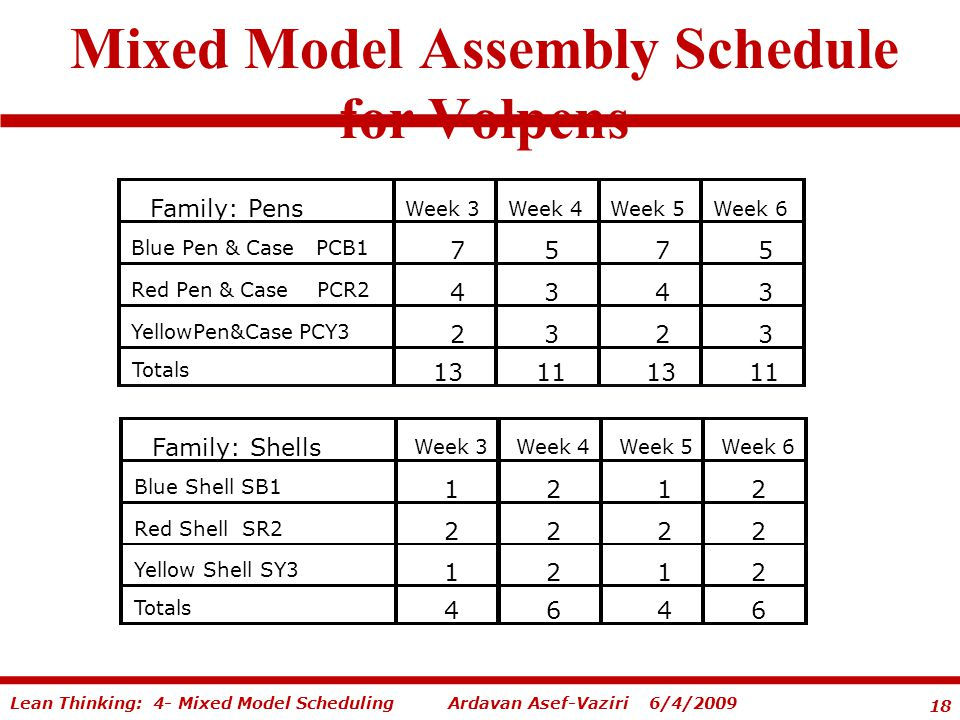 18 Ardavan Asef-Vaziri 6/4/2009Lean Thinking: 4- Mixed Model Scheduling Mixed Model Assembly Schedule for Volpens Family: Pens Week 3 Week 4 Week 5 Week 6 Blue Pen & Case PCB1 7 5 7 5 Red Pen & Case PCR2 4 3 4 3 YellowPen&Case PCY3 2 3 2 3 Totals 13 11 13 11