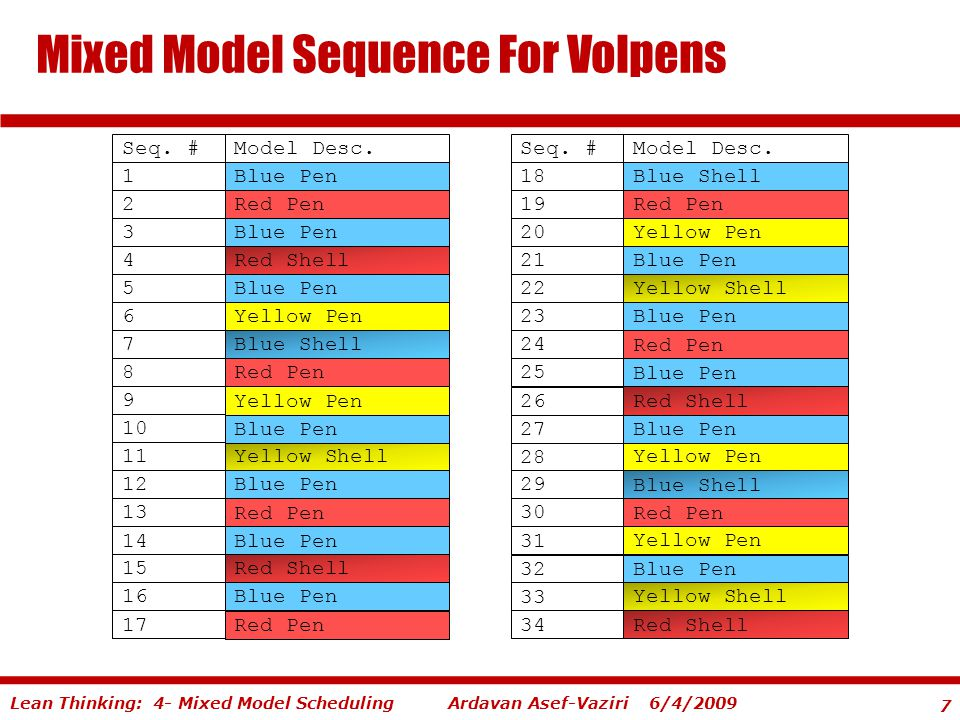 7 Ardavan Asef-Vaziri 6/4/2009Lean Thinking: 4- Mixed Model Scheduling Mixed Model Sequence For Volpens Seq. #Model Desc. 1Blue Pen 2Red Pen 3Blue Pen
