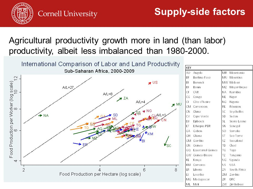Agricultural productivity growth more in land (than labor) productivity, albeit less imbalanced than 1980-2000. Supply-side factors