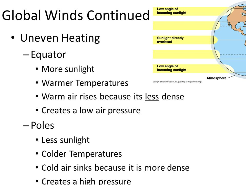 Global Winds Continued Uneven Heating – Equator More sunlight Warmer Temperatures Warm air rises because its less dense Creates a low air pressure – P