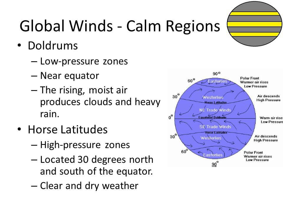 Global Winds - Calm Regions Doldrums – Low-pressure zones – Near equator – The rising, moist air produces clouds and heavy rain. Horse Latitudes – Hig