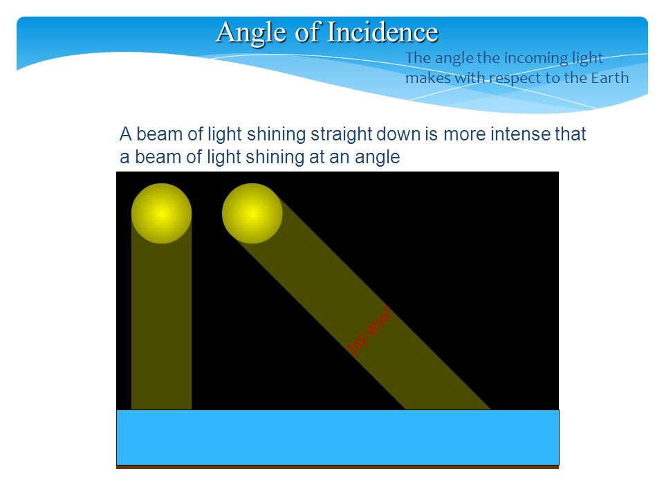 Angle of Incidence A beam of light shining straight down is more intense that a beam of light shining at an angle The angle the incoming light makes with respect to the Earth