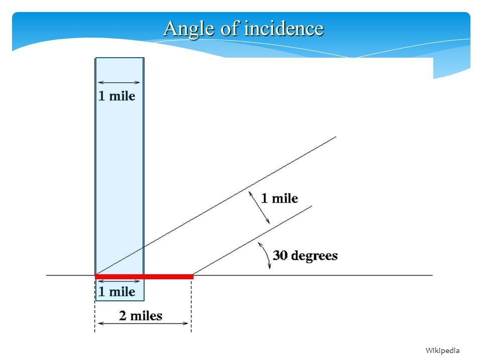 Angle of incidence Wikipedia