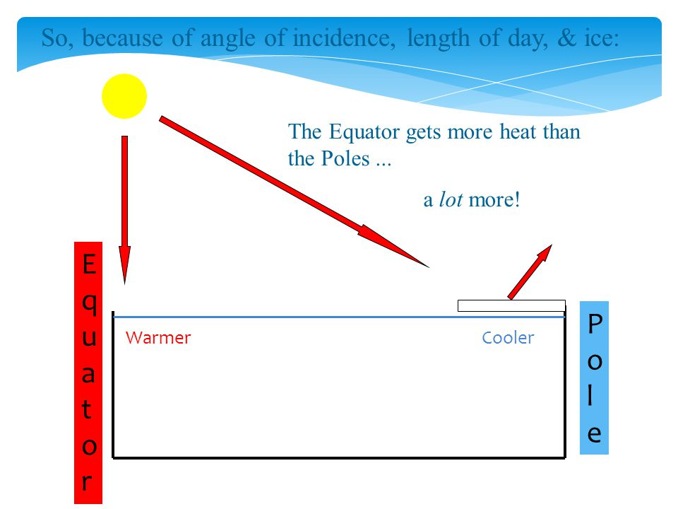 So, because of angle of incidence, length of day, & ice: EquatorEquator PolePole The Equator gets more heat than the Poles...