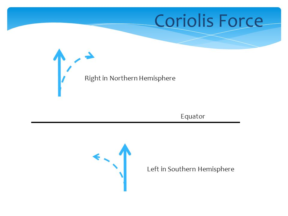 Equator Right in Northern Hemisphere Left in Southern Hemisphere Coriolis Force