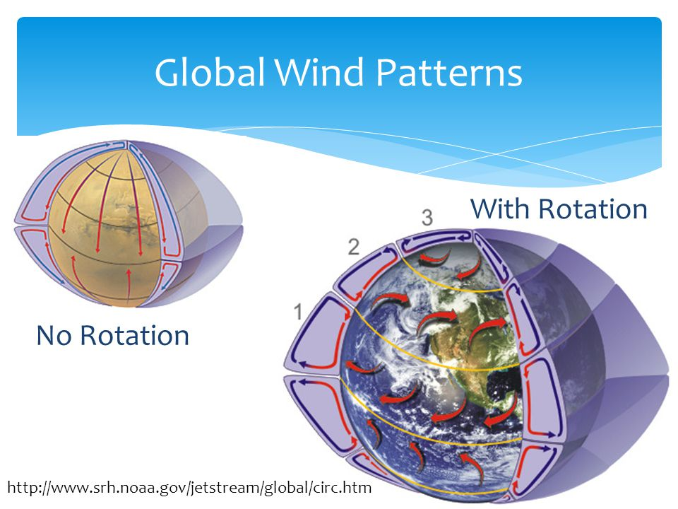Global Wind Patterns No Rotation With Rotation