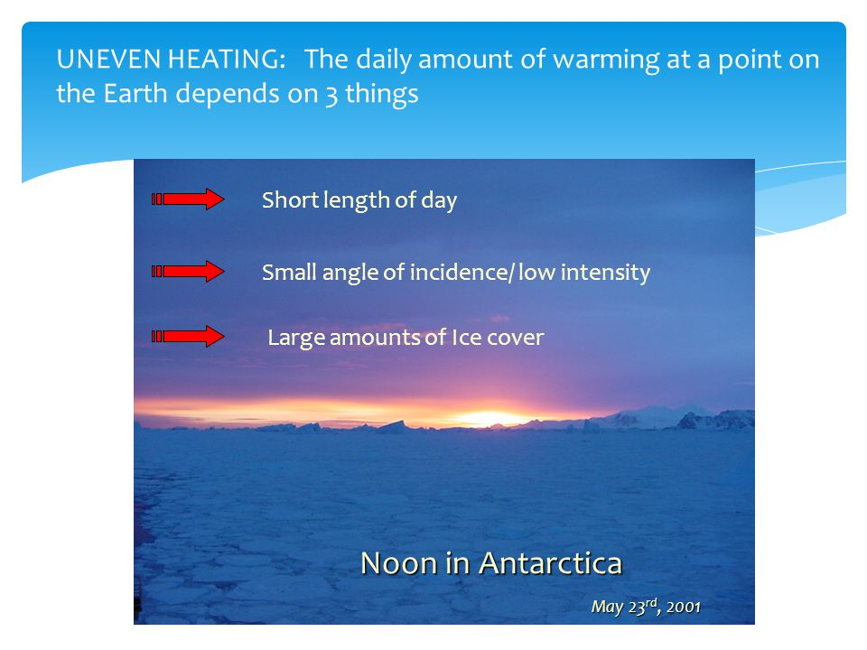 Short length of day Small angle of incidence/ low intensity Large amounts of Ice cover Noon in Antarctica May 23 rd, 2001 May 23 rd, 2001 UNEVEN HEATING: The daily amount of warming at a point on the Earth depends on 3 things