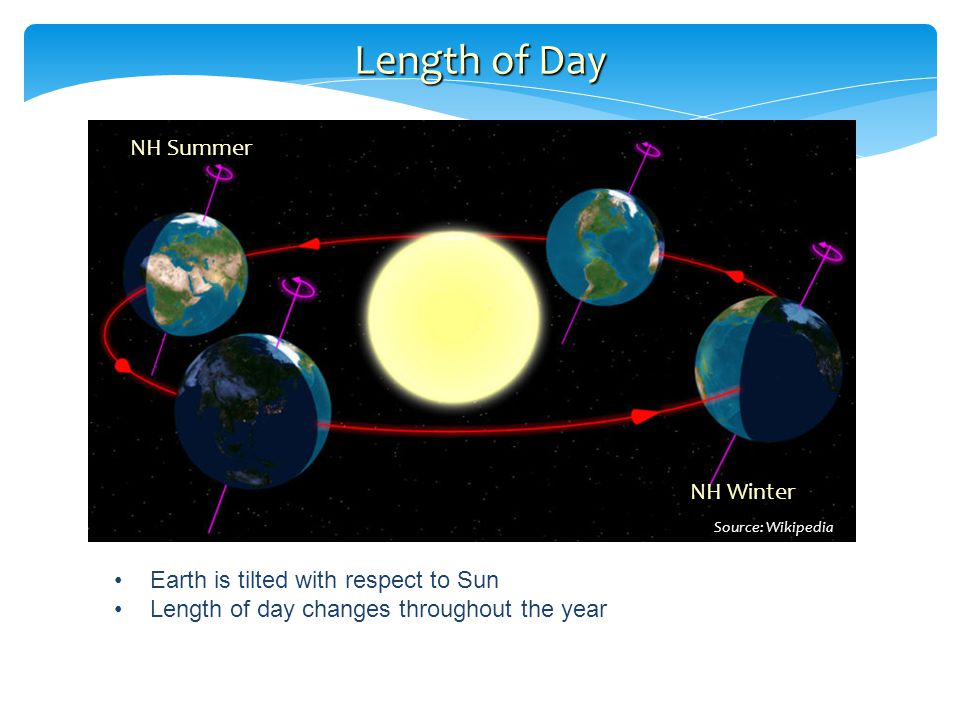 Length of Day Earth is tilted with respect to Sun Length of day changes throughout the year Source: Wikipedia NH Summer NH Winter