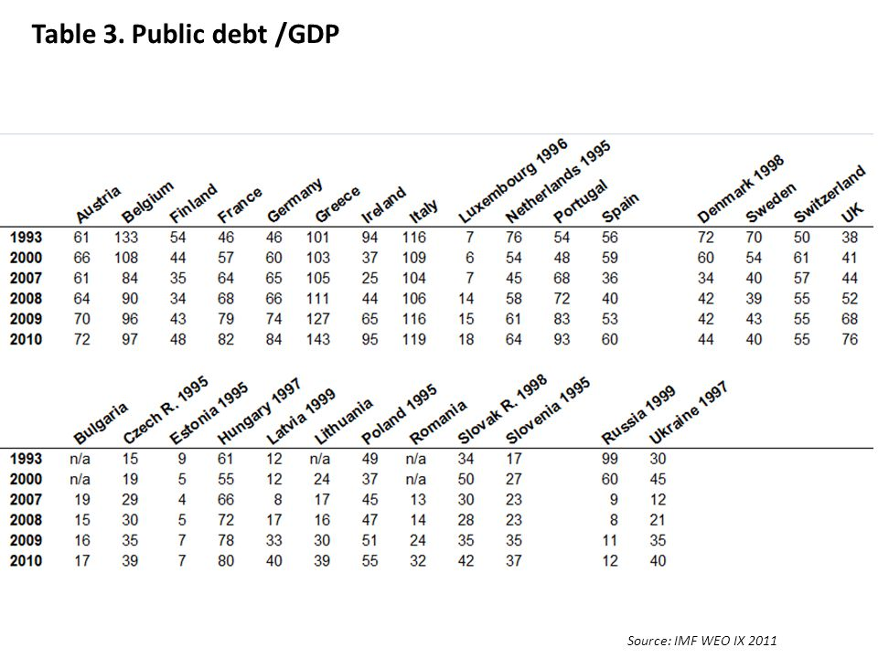 Table 3. Public debt /GDP Source: IMF WEO IX 2011