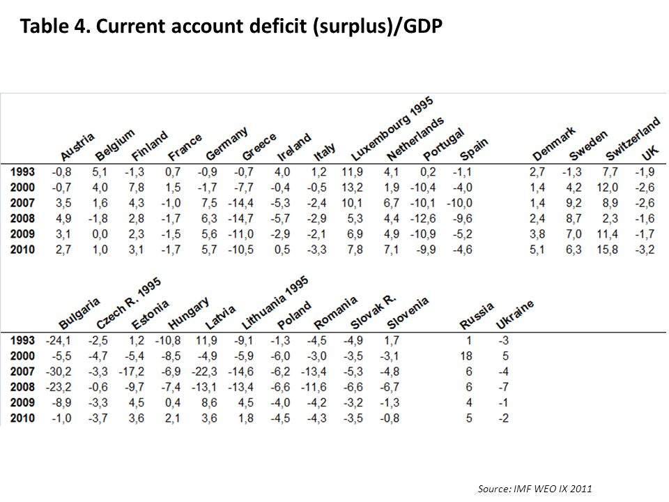 Table 4. Current account deficit (surplus)/GDP Source: IMF WEO IX 2011