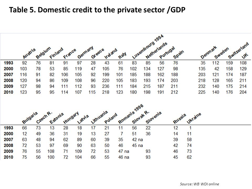 Table 5. Domestic credit to the private sector /GDP Source: WB WDI online