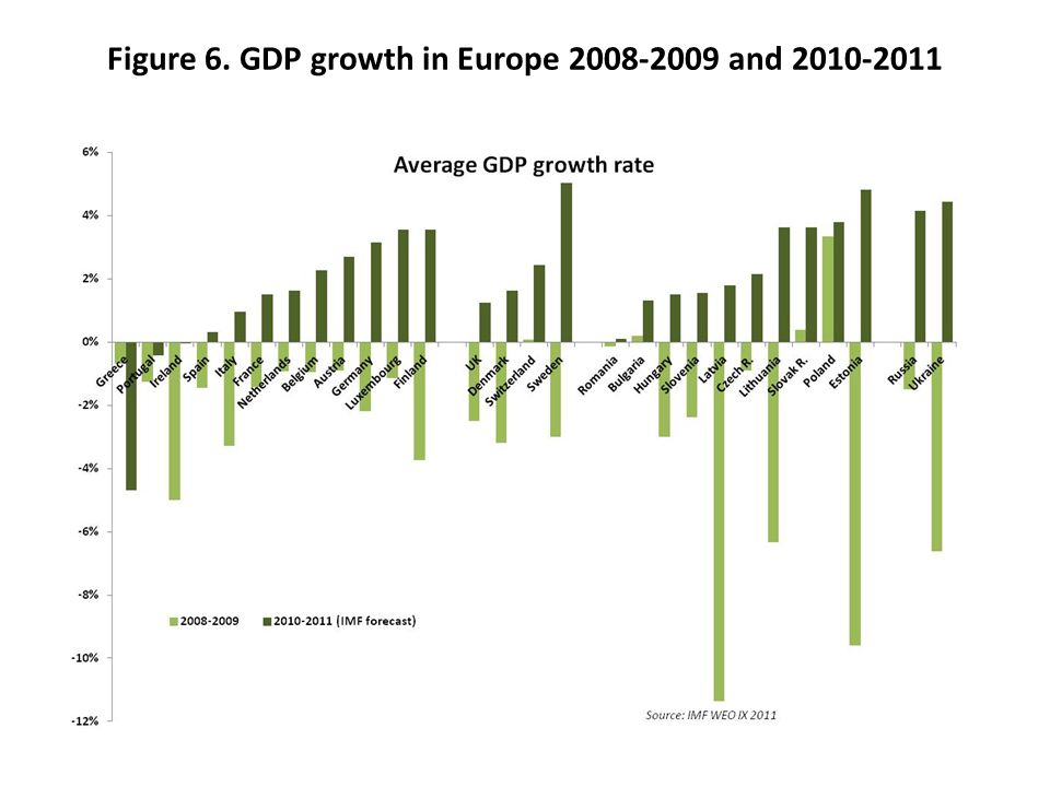 Figure 6. GDP growth in Europe 2008-2009 and 2010-2011
