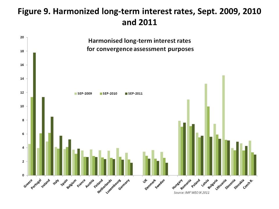 Figure 9. Harmonized long-term interest rates, Sept. 2009, 2010 and 2011