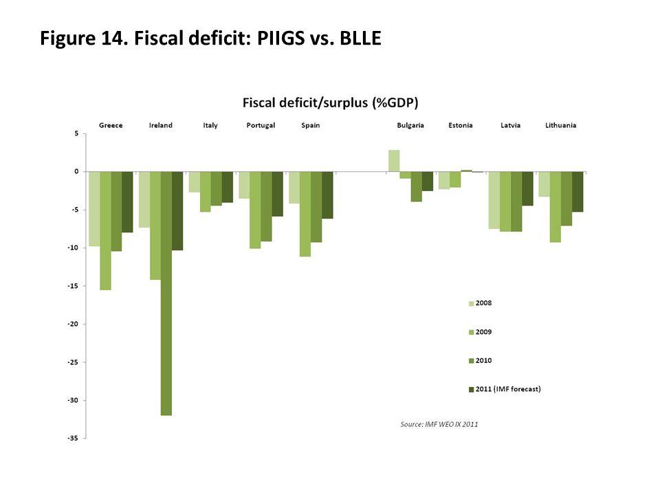 Figure 14. Fiscal deficit: PIIGS vs. BLLE