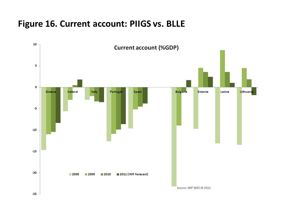 Figure 16. Current account: PIIGS vs. BLLE