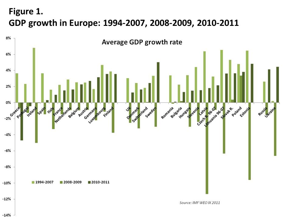 4 Figure 1. GDP growth in Europe: 1994-2007, 2008-2009, 2010-2011