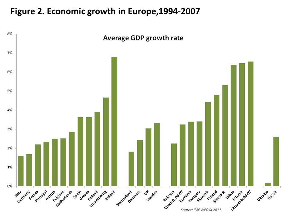 Figure 2. Economic growth in Europe,1994-2007