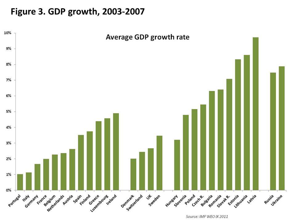Figure 3. GDP growth, 2003-2007