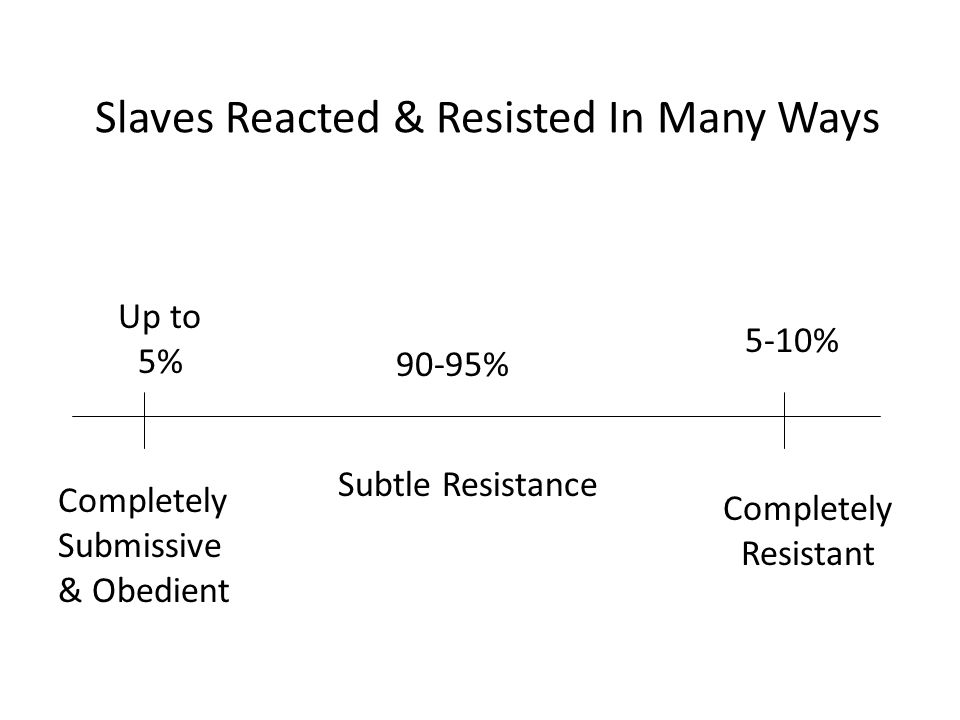 White's Fears Whites began to restrict behavior of slaves AND themselves.