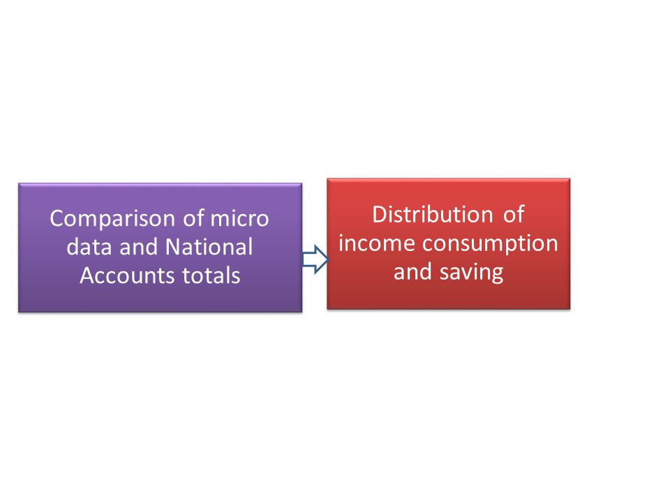 OECD – Step 1 - Measurement and comparison of Income Consumption and Wealth Use of Adjusted Disposable Income - incl transfers in kind Use of a Gap indicator as a measure of mismatch Gap of 36% for ADI - after taking into account quantifiable differences - gap reduced to 18% Significant divergence in either measure Imputations in SNA, under coverage in micro surveys sub populations