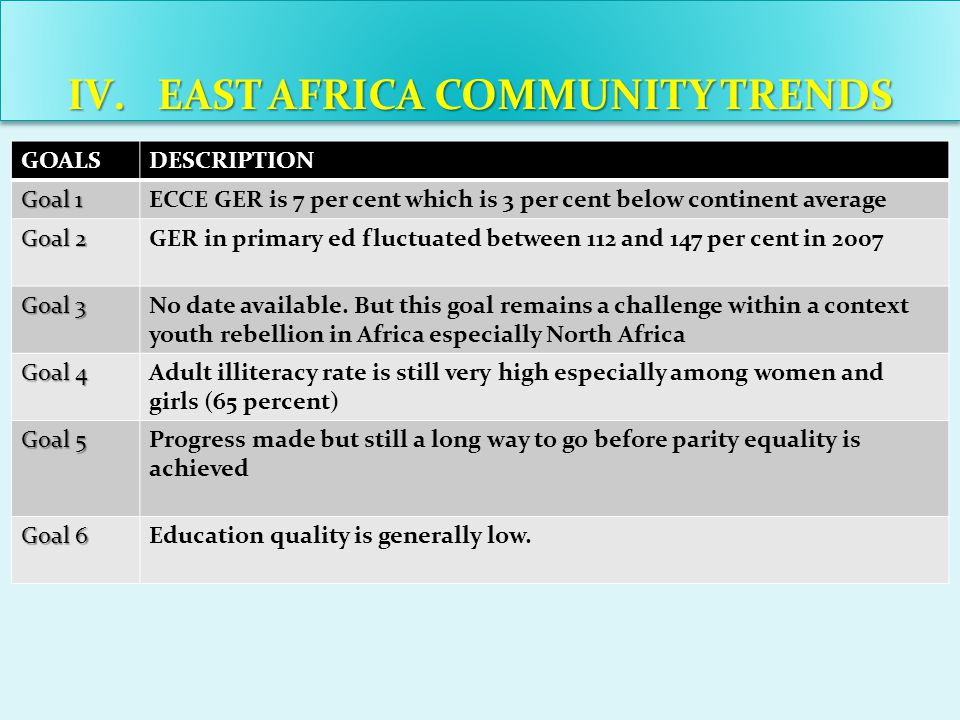 IV.EAST AFRICA COMMUNITY TRENDS GOALSDESCRIPTION Goal 1 ECCE GER is 7 per cent which is 3 per cent below continent average Goal 2 GER in primary ed fluctuated between 112 and 147 per cent in 2007 Goal 3 No date available.
