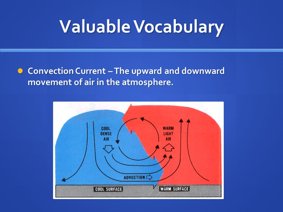Valuable Vocabulary Local Wind – Wind that results from local changes in temperature.