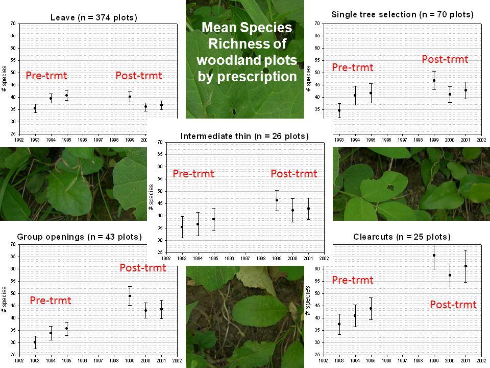 Mean Species Richness of woodland plots by prescription Pre-trmt Post-trmt Pre-trmt