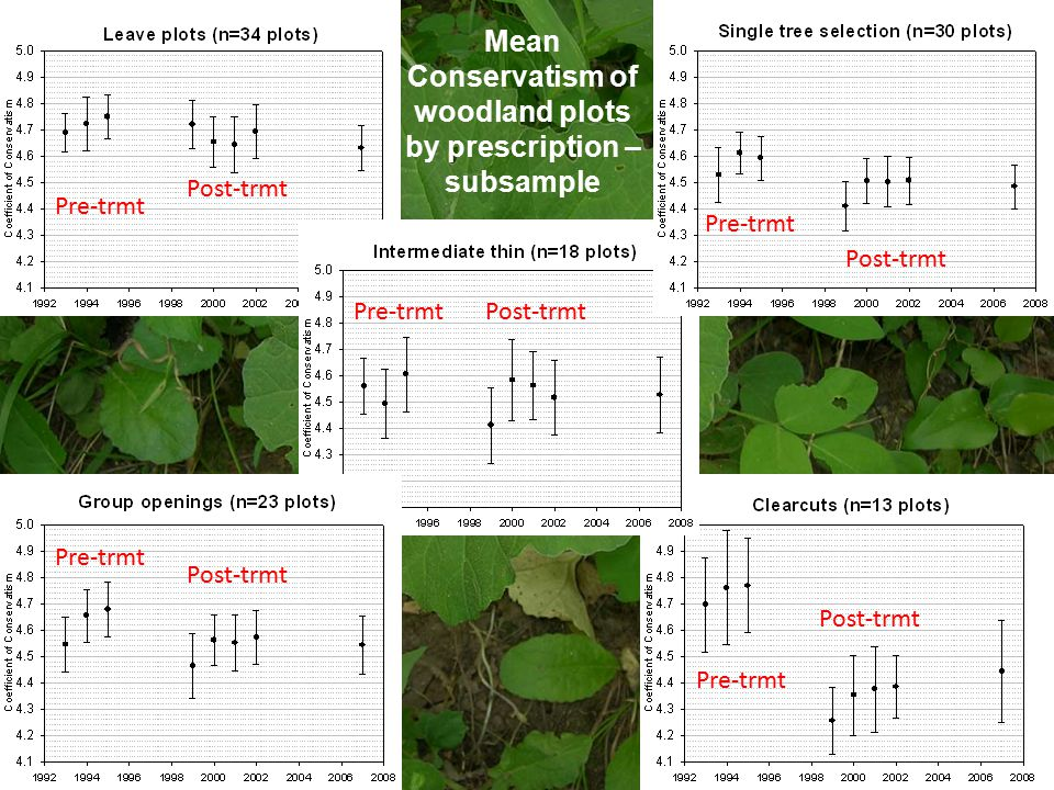 Mean Conservatism of woodland plots by prescription – subsample Pre-trmt Post-trmt